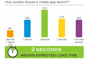 HTML5 vs Native: expected load time