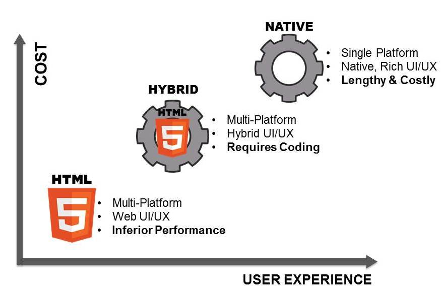 HTML5 vs Hybrid vs Native