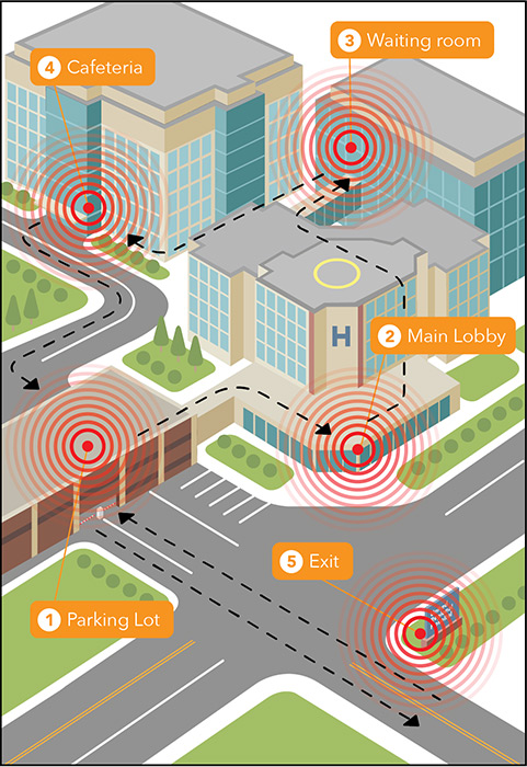 Geofencing and Beacons