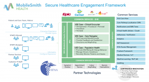 Secure Healthcare Engagement Framework for Channel Partners